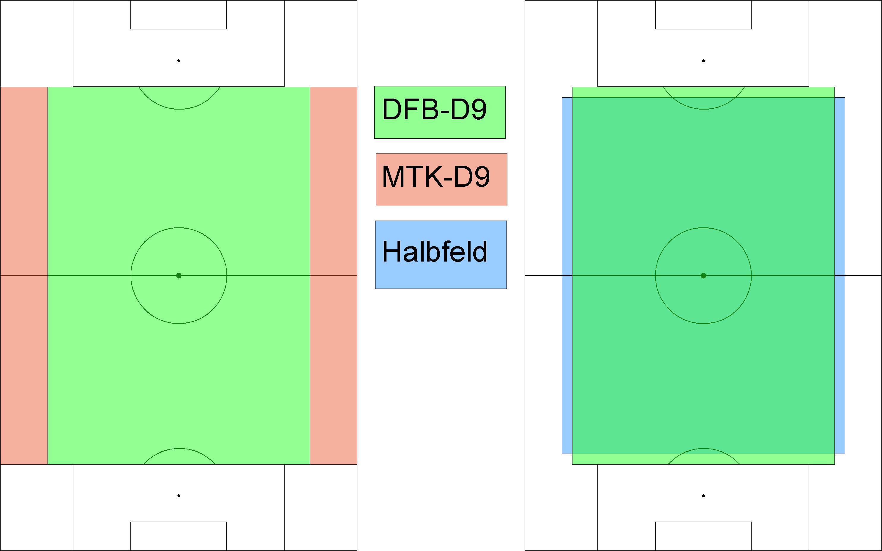 Methoden Zur Eigenen Spielfeldvermessung Seite 2