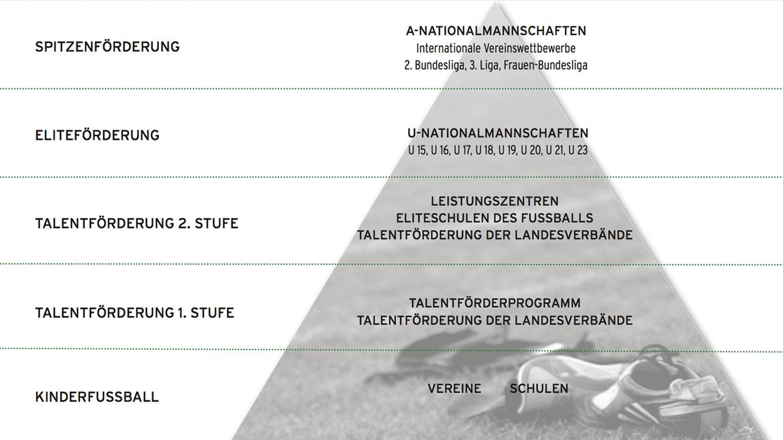 Bildergebnis für dfb pyramide talent